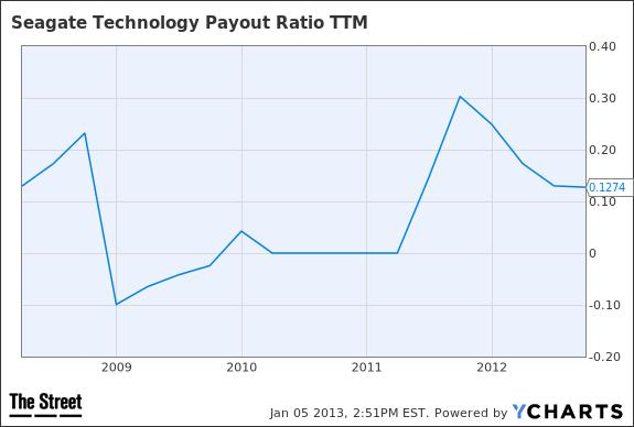 STX Payout Ratio TTM Chart