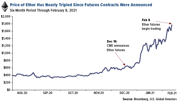 ethereum has tripled since CME futures announced