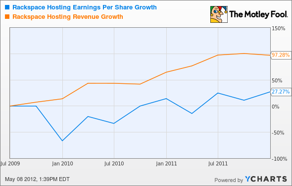 RAX Earnings-per-share growth Chart