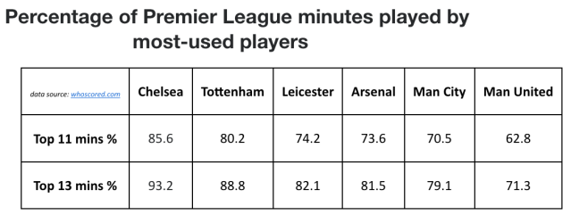 <i>Percentages calculated based on a full-season team minutes total of 37,620. The numbers, therefore, could be skewed ever so slightly by red cards, but the true percentages would not be significantly different from the ones above.</i>