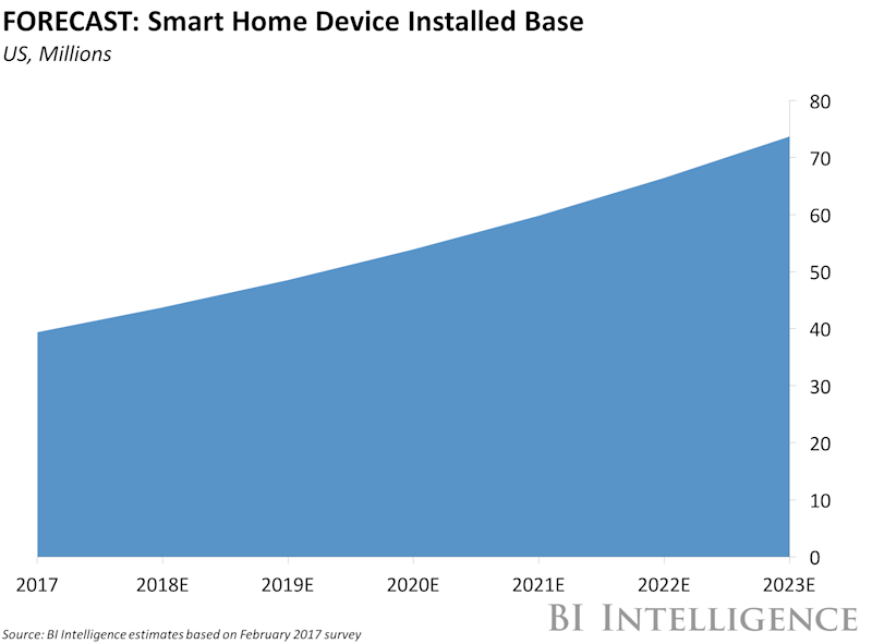 more evidence suggests a screen equipped google home is coming googl goog. Black Bedroom Furniture Sets. Home Design Ideas