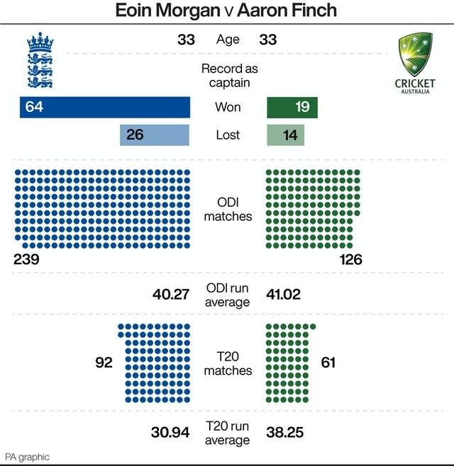 A look at how Eoin Morgan and Aaron Finch compare ahead of England and Australia's white-ball series