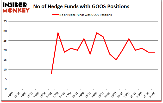 Is GOOS A Good Stock To Buy?