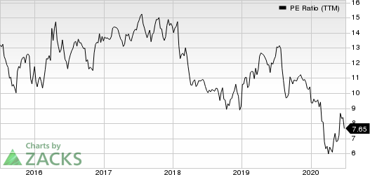 Franklin Resources, Inc. PE Ratio (TTM)