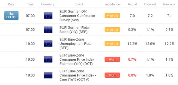 Euro_Worst_Performer_Past_24-hours_after_Fed_Weakening_Euro-Zone_CPI_body_Picture_1.png, Euro Worst Performer Past 24-hours after Fed, Weakening Euro-Zone CPI