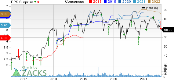 Kemper Corporation Price, Consensus and EPS Surprise
