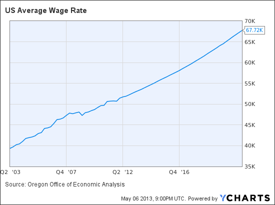 US Average Wage Rate Chart