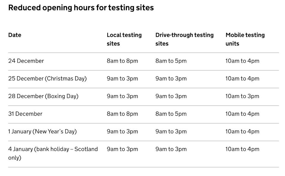 Testing site opening hours over Christmas (Photo: Gov.uk)