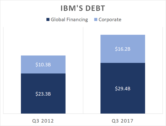 A chart showing IBM's Global Financing and Corporate debt today and five years ago.