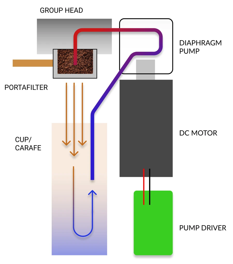 Diagram showing how coffee and water move through the Osma system.