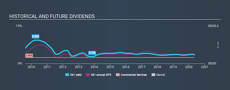 SGX:561 Historical Dividend Yield May 4th 2020
