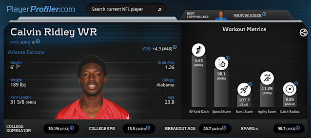 Calvin Ridley Advanced Stats & Metrics Prospect Profile via PlayerProfiler.com