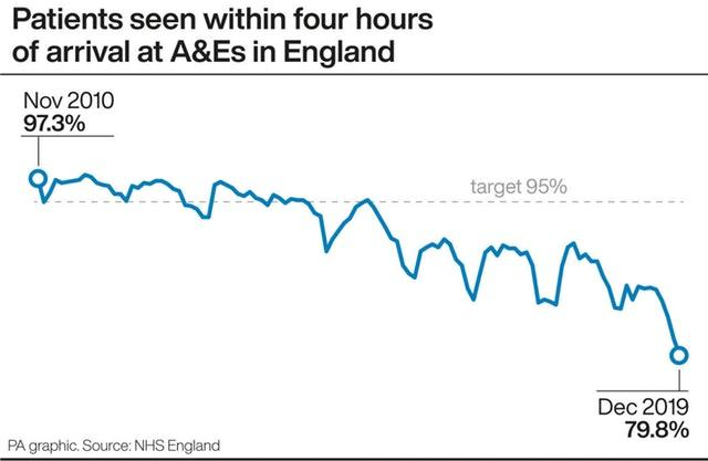 Patients seen within four hours of arrival at A&Es in England.