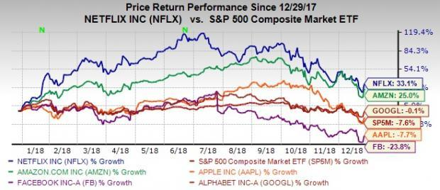 4 Factors to Consider Before Investing in Netflix for 2019