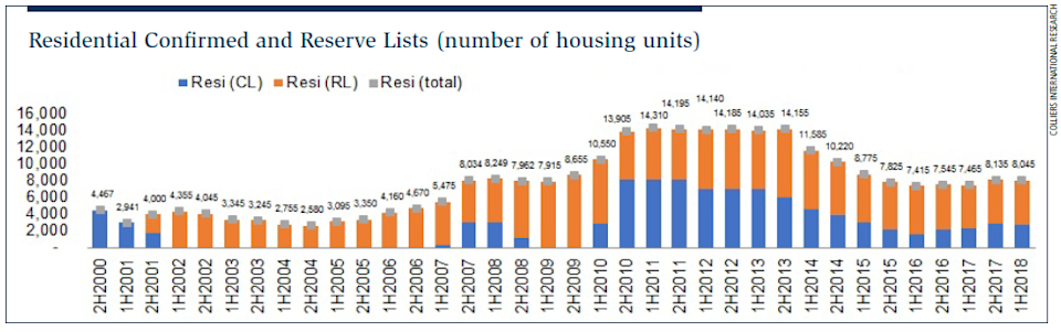 Chart 1: Residential Confirmed and Reserve Lists sites released under the GLS programme (number of housing units)
