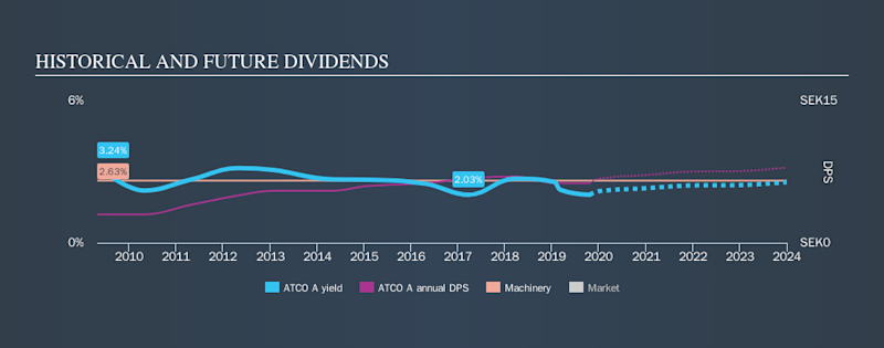 OM:ATCO A Historical Dividend Yield, October 21st 2019
