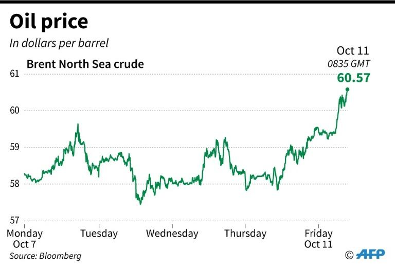 Chart showing the price of Brent North Sea crude oil from Monday, October 7 to Friday October 11