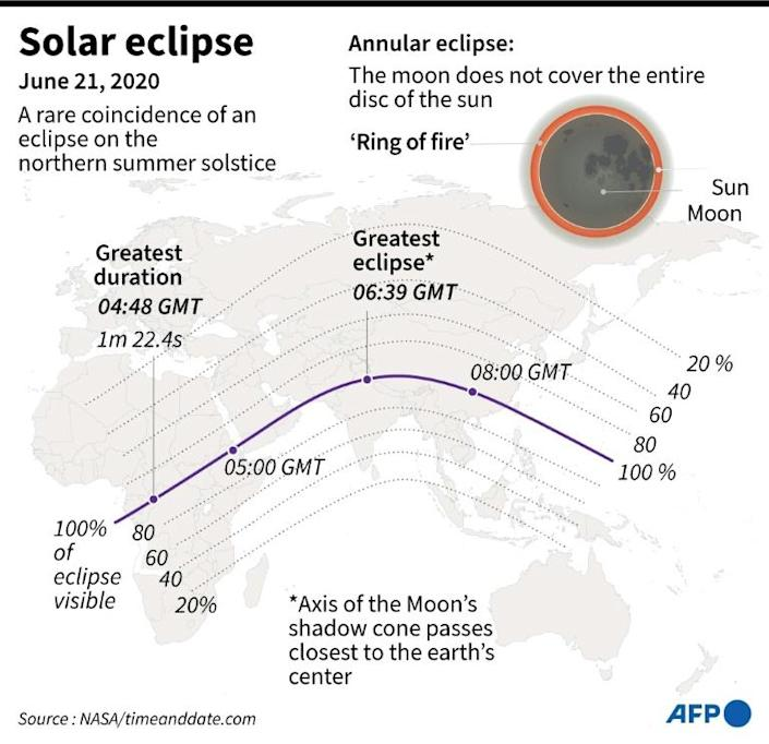 Map showing the path of the June 21 eclipse across the world (AFP Photo/John SAEKI)