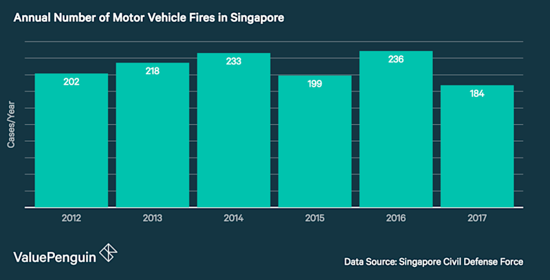 This graph shows the annual number of motor vehicle fires in Singapore between 2012 and 2017