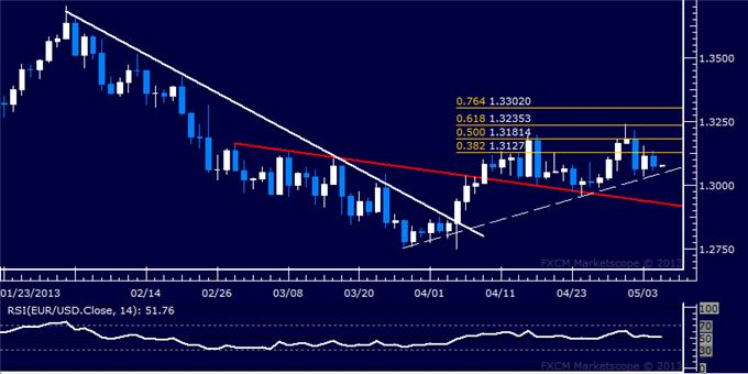 Forex_EURUSD_Technical_Analysis_05.07.2013_body_Picture_5.png, EUR/USD Technical Analysis 05.07.2013