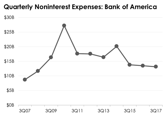 A line chart showing Bank of America's third-quarter expenses since 2007.
