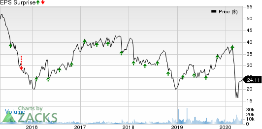 Colfax Corporation Price and EPS Surprise
