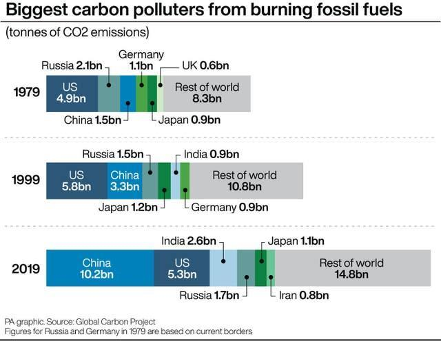 Biggest carbon polluters from burning fossil fuels