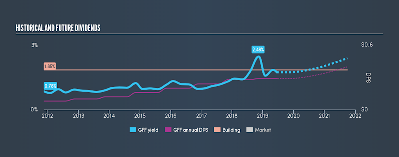 NYSE:GFF Historical Dividend Yield, June 17th 2019