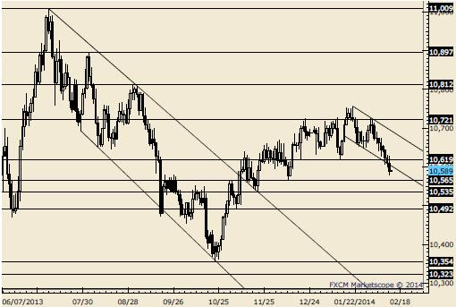 forex_trading_strategy_selling_into_US_Dollar_weakness_body_Picture_1.png, US Dollar Likely to Fall Further - What Trades are we Watching?