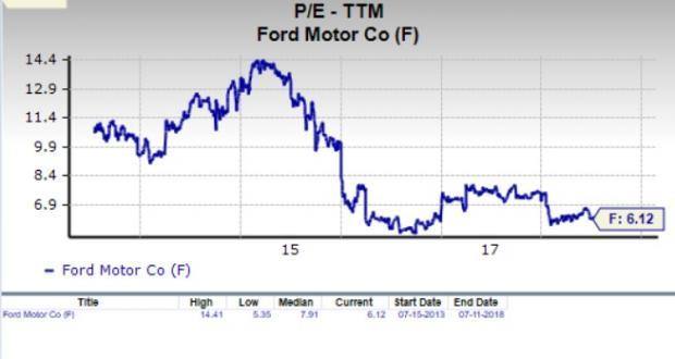Is Ford Motor F A Suitable Stock For Value Investors Now