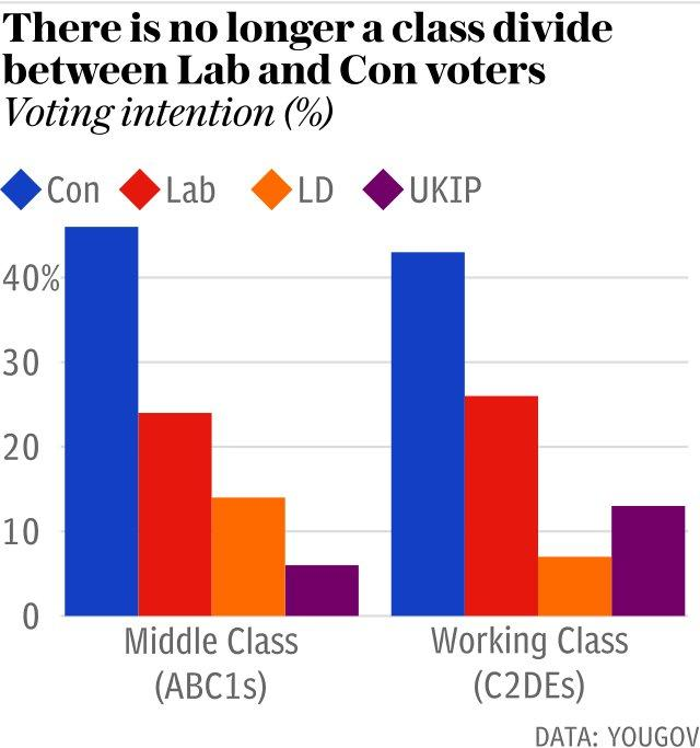 There is no longer a class divide between Labour and Conservative voters