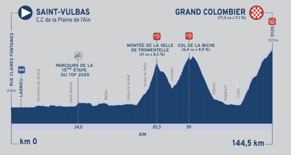 Stage 3's summit finish at the Grand Colombier will see the race decided