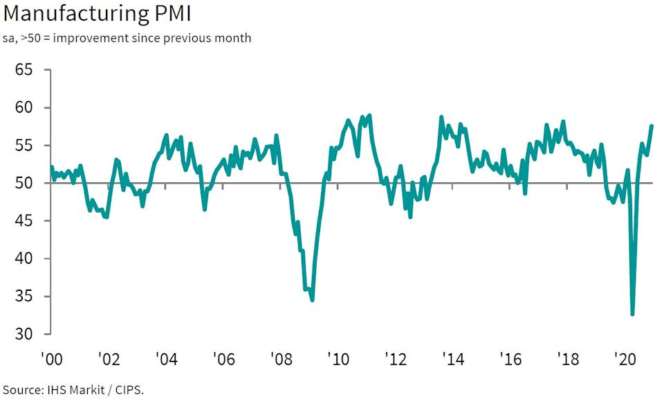 Manufacturing hit a three-year high, according to the latest PMIs (IHS Markit/CIPS/PA)