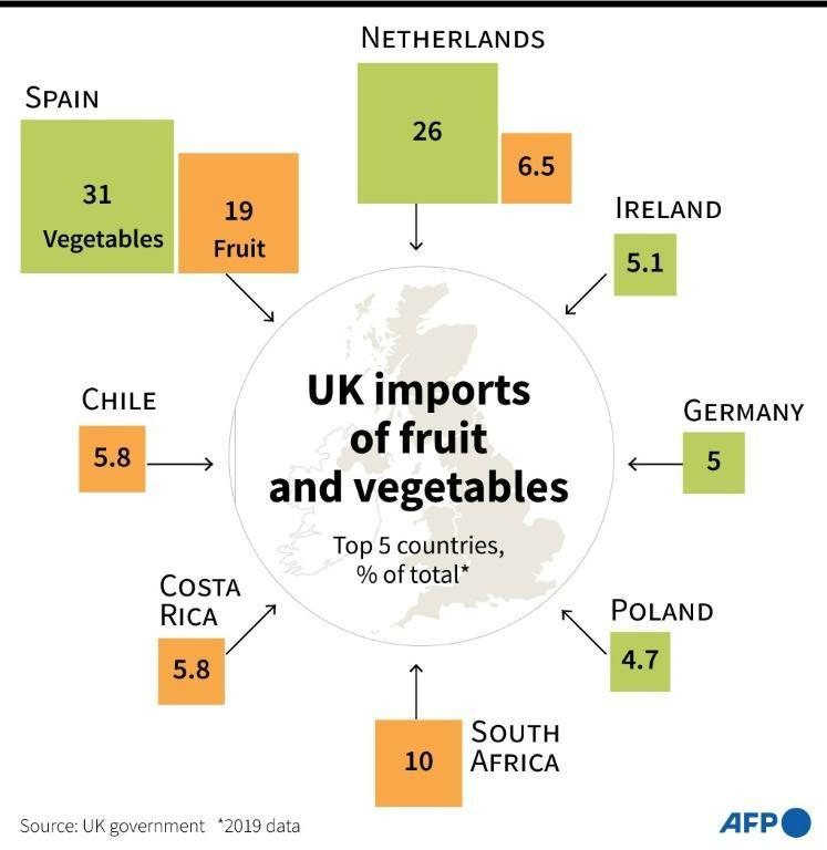 UK fruit and vegetables imports