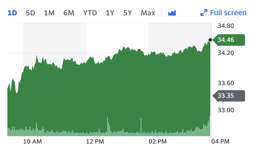 Uber stock price rose 6% on Monday on the news that it had won its London licence appeal. Chart: Yahoo Finance
