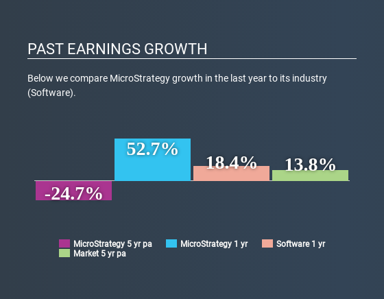 NasdaqGS:MSTR Past Earnings Growth April 20th 2020