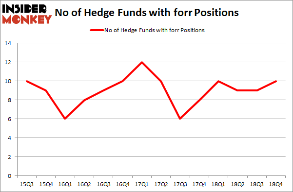 No of Hedge Funds with FORR Positions