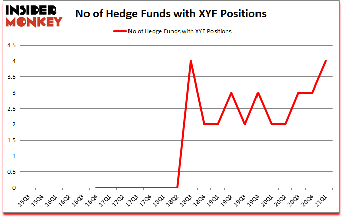 Is XYF A Good Stock To Buy?