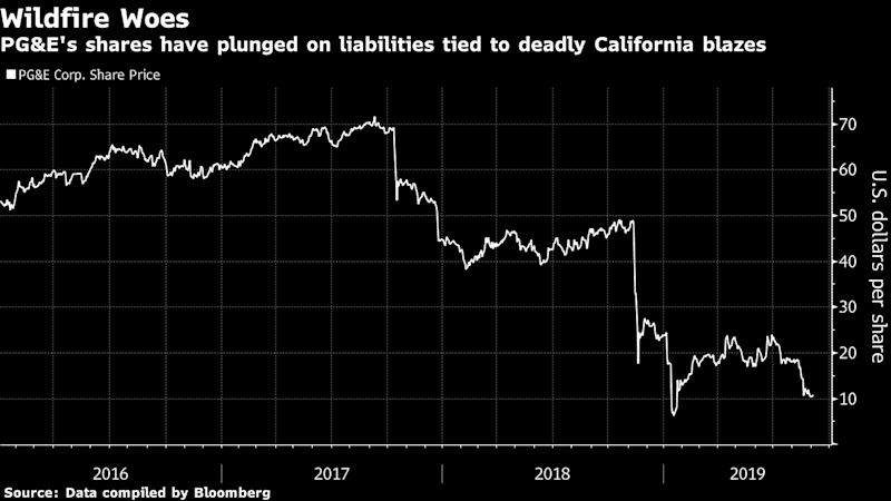 PG&E Seeks More Than $14 Billion in Equity for Restructuring