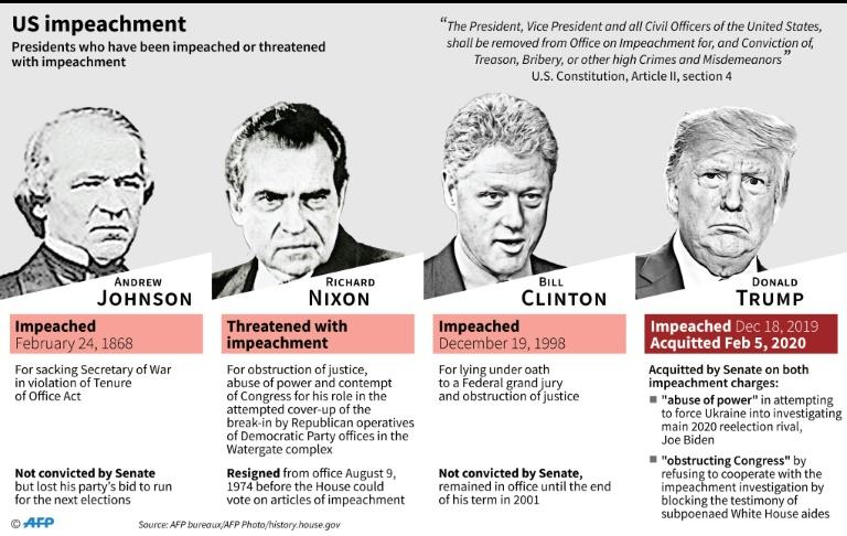 US presidents who have been impeached or threatened with impeachment (AFP Photo/Gal ROMA)