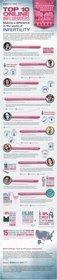 SharecareNow Names the Top 10 Influencers of Online Infertility Conversation