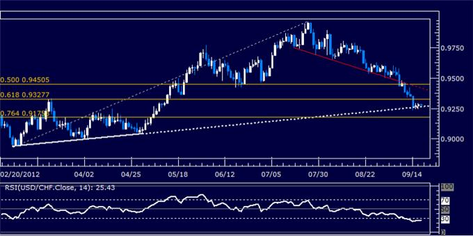 USDCHF_Classic_Technical_Report_09.19.2012_body_Picture_5.png, USDCHF Classic Technical Report 09.19.2012