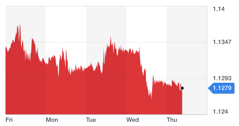 The pound was down slightly on Thursday, close to near two-week lows. Chart: Yahoo Finance