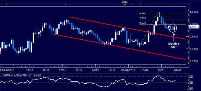 Forex_USDCAD_Technical_Analysis_02.08.2013_body_Picture_1.png, USD/CAD Technical Analysis 02.08.2013