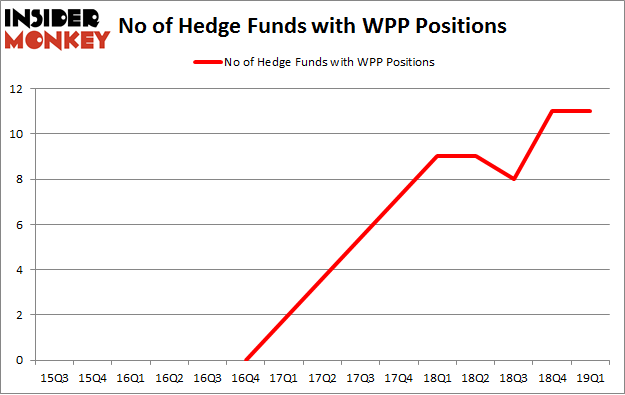 No of Hedge Funds with WPP Positions
