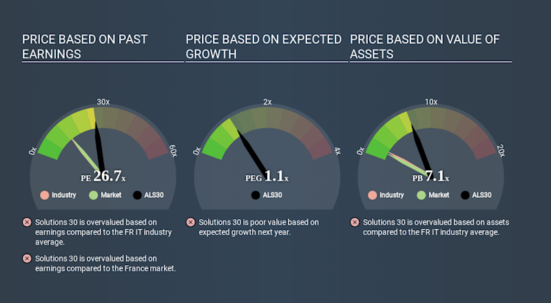 ENXTPA:ALS30 Price Estimation Relative to Market March 26th 2020