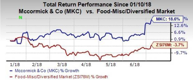 McCormick & Company (MKC) has been gaining from its focus on buyouts, product innovations, cost-containment measures and efficient marketing initiatives. However, freight costs pose threats.