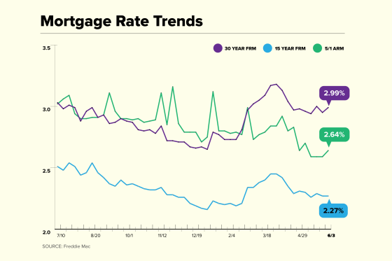 Mortgage Rate Trend chart for June 3