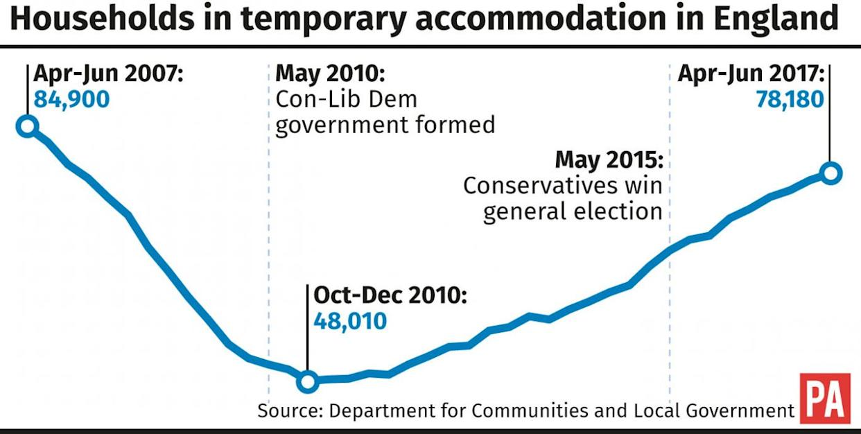 Households in temporary accommodation in England