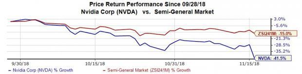 NVIDIA Crashes on Dismal Outlook: Should You Buy Its ETFs?
